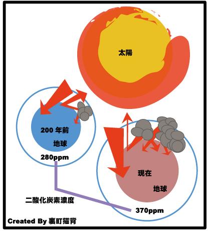 地球温暖化の仕組み